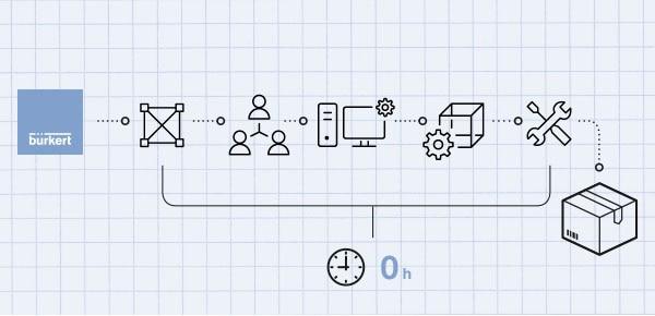 Die Bürkert-Lösung beinhaltet alle Entwicklungsschritte, um einen Gasmischer zu konzipieren