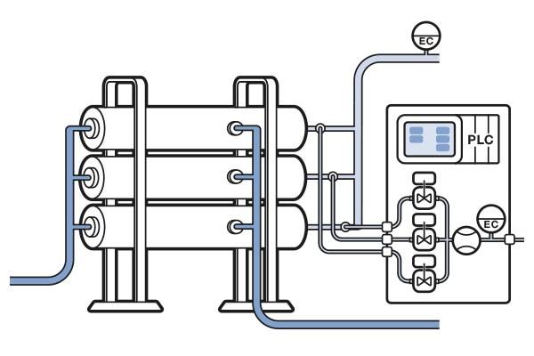 Grafische Darstellung einer Anlage mit Permeat-Monitoring-System von Bürkert