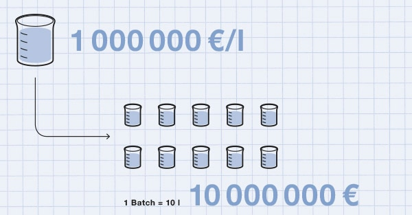 Presentation of the quantity and price of a chromatography product: 1 litre = €1,000,000