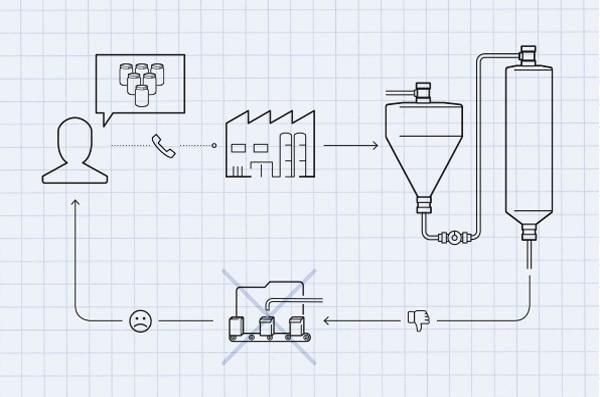 Process scheme Dairy