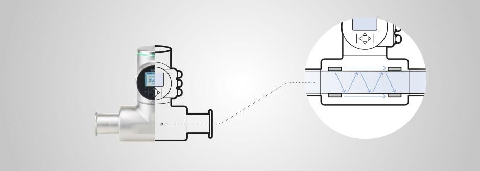 FLOWave mit Blick in das Rohr und Darstellung des Messprinzips