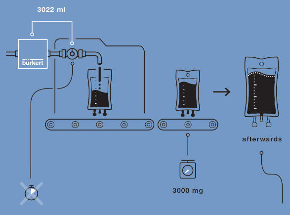 Infusion bag filling solution