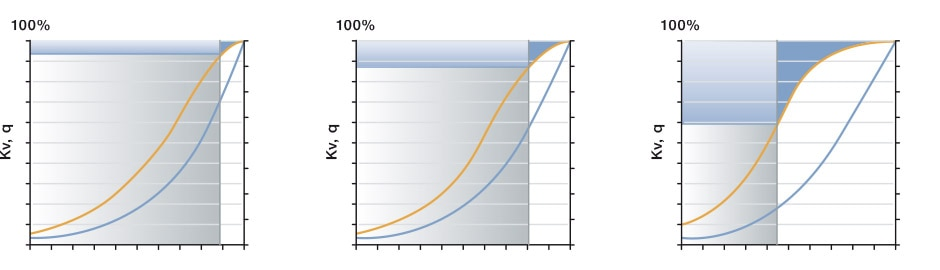 Drei Diagramme, welche jeweils die Parameter Kv-Wert (Kv), Durchfluss (q), Hubbereich und die Durchfluss-Reserve visualisieren: Ventil zu klein, optimal, zu groß ausgelegt