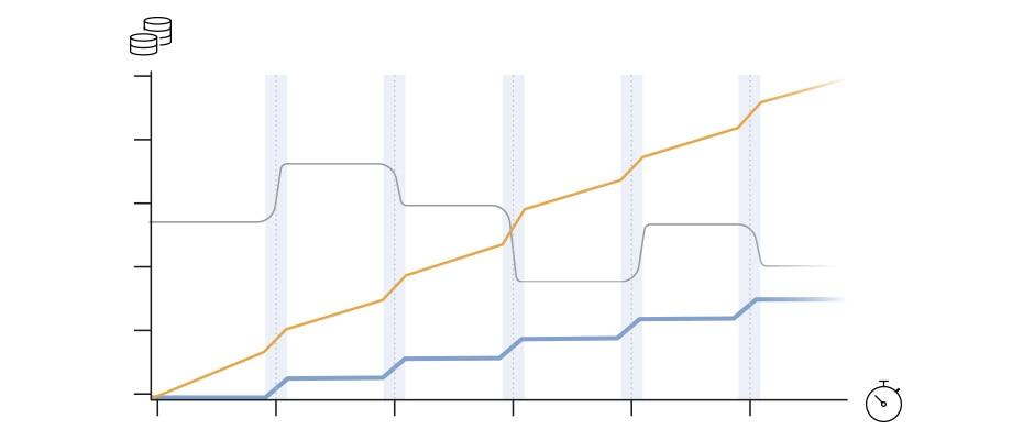 Diagramm, welches den Druckluftverbrauch eines herkömmlichen Ventils einem Bürkert-Magnetventil gegenüberstellt