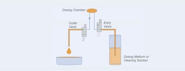 Volumetric Dosing