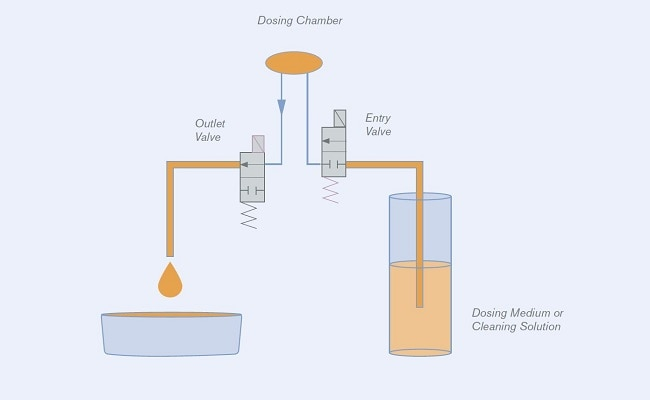 Volumetric Dosing