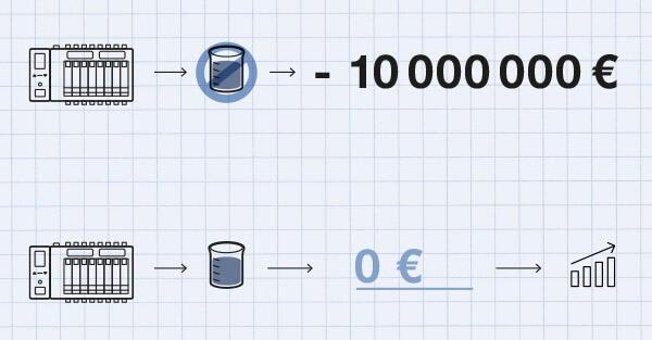 Darstellung Verlust von 1 Batch eines Chromatografie-Produkts ohne Rückschlagventil: 10000000 Euro, mit Rückschlagventil: 0 Euro